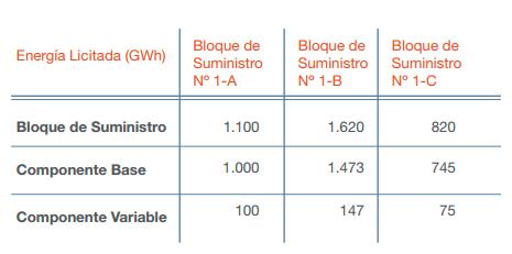 licitacion-energia-tabla1-esp