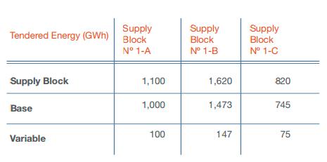 licitacion-energia-tabla1-ing