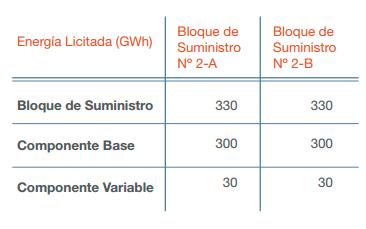 licitacion-energia-tabla2-esp