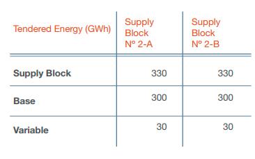 licitacion-energia-tabla2-ing